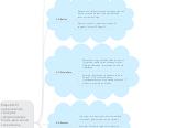 Mind map: Etapas de miaprendizaje enprogramación