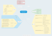 Mind map: LA INVESTIGACION EVALUATIVA
