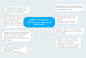 Mind map: Medios de transporte utilizados en la logística de distribución.