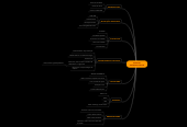 Mind map: ESTUDOSANTROPOLOGICOS