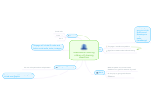 Mind map: Awareness for teaching children with learning disabilities