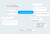 Mind map: MORAL,VALOR Y VIRTUD