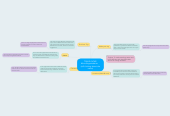 Mind map: The Outline