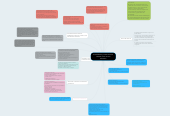 Mind map: Posibilidades y limitaciones de internet como recurso educativo