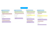 Mind map: Success Metrics for YAI