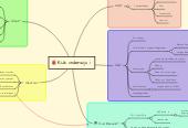 Mind map: RIJk onderwijs