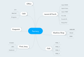 Mind map: Factory