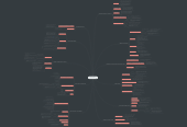 Mind map: LA ERA DIGITAL