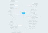 Mind map: Esquema tema 1