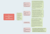 Mind map: EL SACRAMENTO DEL  MATRIMONIO
