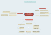 Mind map: ¿SIGUE VIGENTE EL PARADIGMA DEL TURISMO SOSTENIBLE?