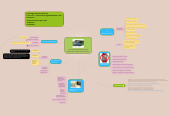 Mind map: TAREA_1.2.4_VERÓNICALUGO