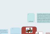 Mind map: El Gerente en una empresa familiar