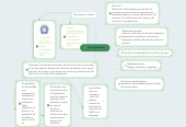 Mind map: El Cognitivismo.