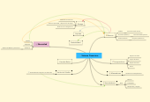 Mind map: SistemaFinanciero