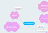Mind map: Gramática Textual
