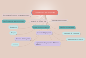 Mind map: Elaboración del proyecto