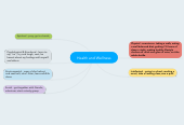 Mind map: Health and Wellness