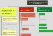 Mind map: Как зарабатывать на сведении и мастеринге