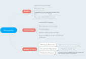 Mind map: Monopolies