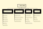 Mind map: DESCANSO