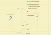 Mind map: Tutela Provisória