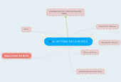 Mind map: LA HISTORIA DE LA MUSICA