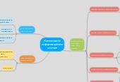 Mind map: Компонентиінформаційнихсистем
