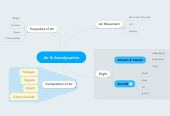 Mind map: Air & Aerodynamics