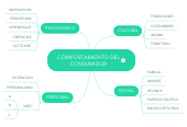 Mind map: COMPORTAMIENTO DELCONSUMIDOR