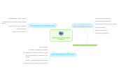 Mind map: RETOS DE LA EDUCACION VIRTUAL