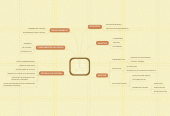 Mind map: NIA 400 CONTROL INTERNO DE AUDITORIA