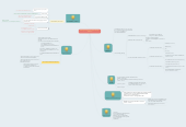 Mind map: Moving Forward in a Digital Society