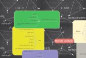 Mind map: Discrete structures