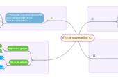 Mind map: ก้าวทันสังคมดิจิตัลด้วย ICT