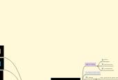 Mind map: Motivational Theories Artifact