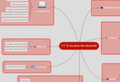 Mind map: ICT ก้าวทันสังคมดิจิทัลด้วยไอซีที