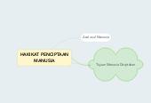 Mind map: HAKIKAT PENCIPTAAN MANUSIA