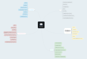 Mind map: Discrete