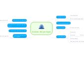 Mind map: Analyse des pratiques