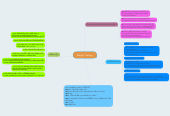 Mind map: Weight Training