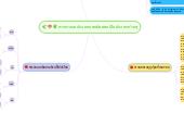 Mind map: การจำแนกประเภทของผักออกเป็นประเภทต่างๆ