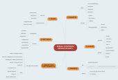 Mind map: RESEAU D'ENTRAIDE INTER-ETUDIANTS