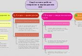 Mind map: Стадії та етапи робіт по створенню та впровадженню ІСО