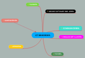 Mind map: ICT BEHEERDER.