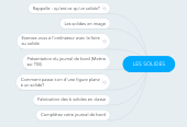 Mind map: LES SOLIDES