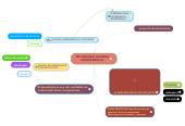 Mind map: PLE PERSONAL LEARNING ENVIRONMENTAL