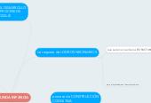 Mind map: Logros de la Segunda Infancia