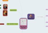 Mind map: Filosofía delDerecho