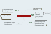 Mind map: MERCADO DE DERIVADOS